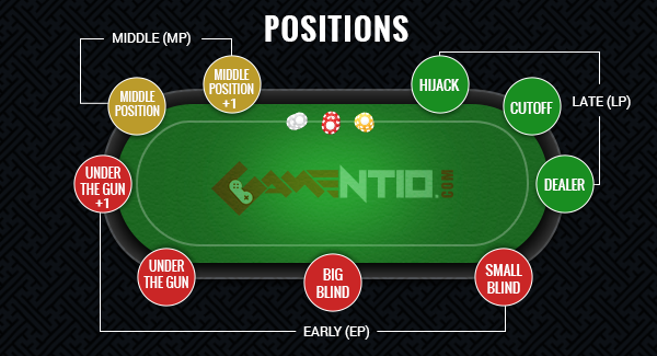 The Importance Of Position In Poker Blog Rummy Teen